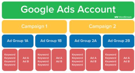 google-ads-fiok-hierarchia
