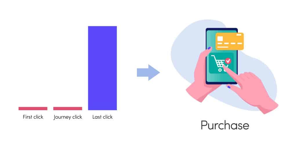 Google Analytics Last Non Direct Click attribúció